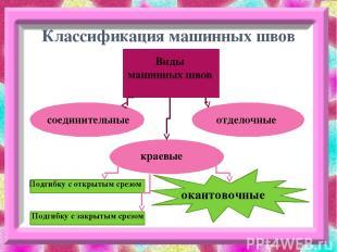 Классификация машинных швов Виды машинных швов соединительные краевые отделочные
