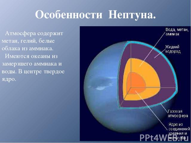 Особенности Нептуна. Атмосфера содержит метан, гелий, белые облака из аммиака. Имеются океаны из замерзшего аммиака и воды. В центре твердое ядро.