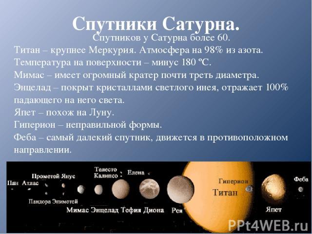 Спутники Сатурна. Спутников у Сатурна более 60. Титан – крупнее Меркурия. Атмосфера на 98% из азота. Температура на поверхности – минус 180 ºС. Мимас – имеет огромный кратер почти треть диаметра. Энцелад – покрыт кристаллами светлого инея, отражает …