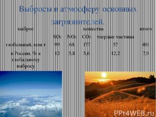 Выбросы в атмосферу основных загрязнителей. выброс вещества итого SO2 NO2 CO2 тв