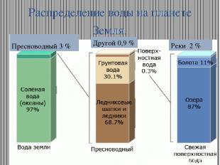 Распределение воды на планете Земля. Пресноводный 3 % Другой 0,9 % Реки 2 %