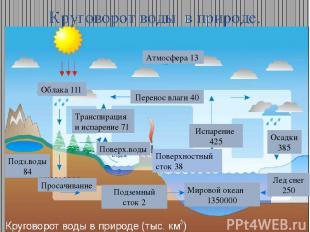 Круговорот воды в природе. Облака 111 Атмосфера 13 Перенос влаги 40 Мировой океа