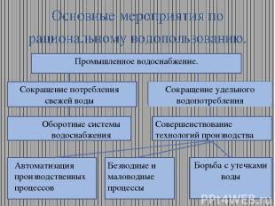 Основные мероприятия по рациональному водопользованию. Промышленное водоснабжени