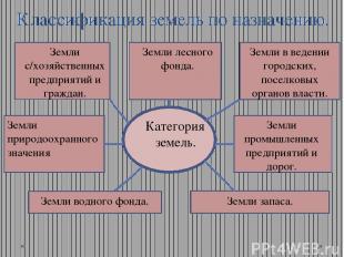 Классификация земель по назначению. Земли с/хозяйственных предприятий и граждан.
