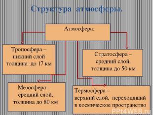 Структура атмосферы. Атмосфера. Тропосфера –нижний слой толщина до 17 км Стратос