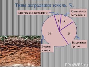 Типы деградации земель, %. Химическая деградация Воздушная эрозия Водная эрозия