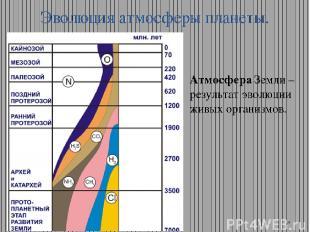 Эволюция атмосферы планеты. Атмосфера Земли – результат эволюции живых организмо