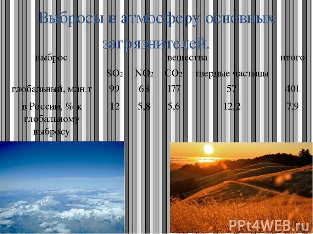 Выбросы в атмосферу основных загрязнителей. выброс вещества итого SO2 NO2 CO2 твердые частицы глобальный,млн.т 99 68 177 57 401 в России, % к глобальному выбросу 12 5,8 5,6 12,2 7,9