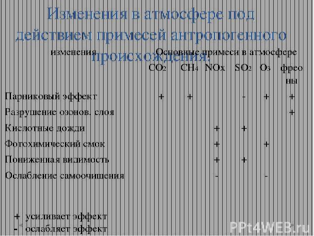 Изменения в атмосфере под действием примесей антропогенного происхождения. + усиливает эффект - ослабляет эффект изменения Основные примеси в атмосфере СО2 СН4 NOx SO2 O3 фреоны Парниковый эффект + + - + + Разрушение озонов. слоя + Кислотные дожди +…