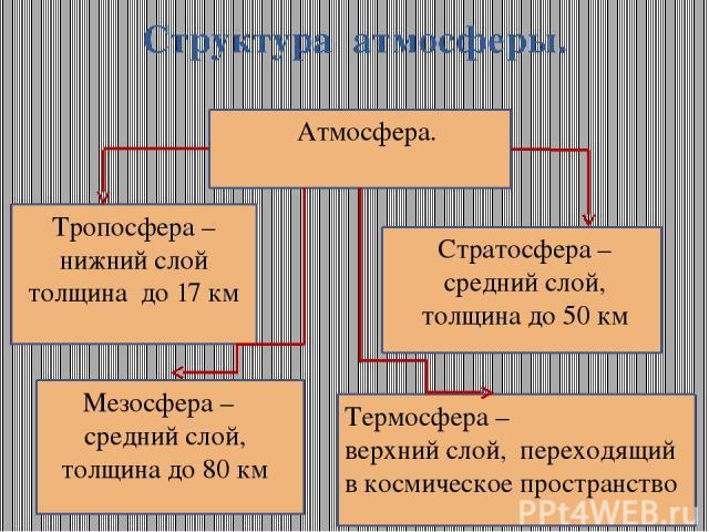 Структура атмосферы. Атмосфера. Тропосфера –нижний слой толщина до 17 км Стратосфера – средний слой, толщина до 50 км Мезосфера – средний слой, толщина до 80 км Термосфера – верхний слой, переходящий в космическое пространство