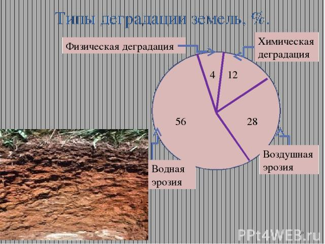 Типы деградации земель, %. Химическая деградация Воздушная эрозия Водная эрозия Физическая деградация 4 12 28 56