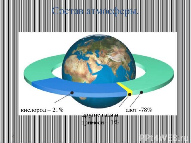 Состав атмосферы. азот -78% другие газы и примеси – 1% кислород – 21%