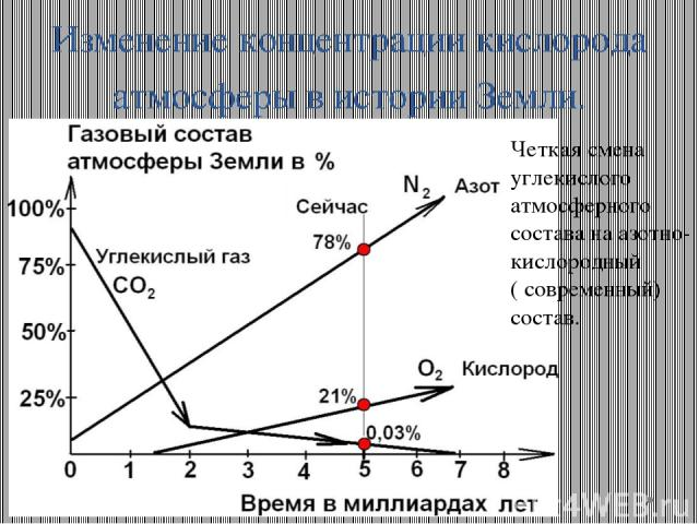 Изменение концентрации кислорода атмосферы в истории Земли. Четкая смена углекислого атмосферного состава на азотно-кислородный ( современный) состав.