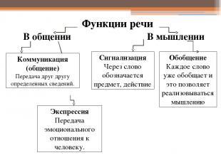 Функции речи В общении В мышлении Коммуникация (общение) Передача друг другу опр