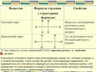 У этих веществ: состав одинаковый С2Н6О, строение разное ► свойства разные. В мо