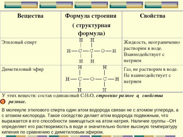 У этих веществ: состав одинаковый С2Н6О, строение разное ► свойства разные. В молекуле этилового спирта один атом водорода связан не с атомом углерода, а с атомом кислорода. Такое соседство делает атом водорода подвижным, что выражается в его способ…