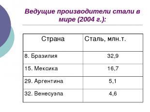 Ведущие производители стали в мире (2004 г.):