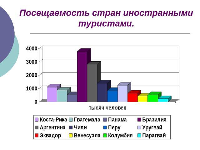 Посещаемость стран иностранными туристами.