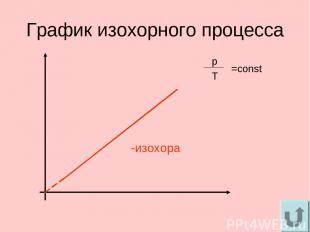График изохорного процесса -изохора p Т =const