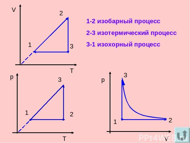 V T 1 2 3 T 1 p 2 3 p V 1 2 3 1-2 изобарный процесс 2-3 изотермический процесс 3-1 изохорный процесс
