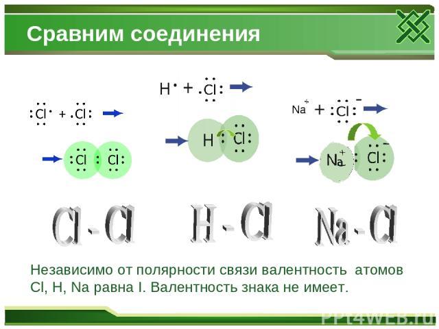 Сравним соединения Независимо от полярности связи валентность атомов Cl, H, Na равна I. Валентность знака не имеет.