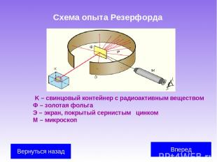 Схема опыта Резерфорда K – свинцовый контейнер с радиоактивным веществом Ф – зол