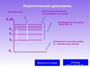 Энергетические диаграммы Вперед Вернуться назад Е1 Е2 Е3 Е,эВ Е4 Энергетический