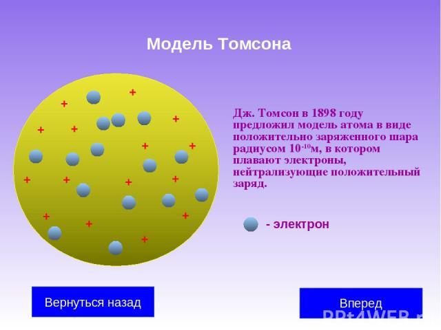 Модель Томсона Дж. Томсон в 1898 году предложил модель атома в виде положительно заряженного шара радиусом 10-10м, в котором плавают электроны, нейтрализующие положительный заряд. + + + + + + + + + + + + + + + - электрон Вперед Вернуться назад