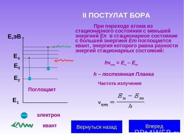 II ПОСТУЛАТ БОРА При переходе атома из стационарного состояния с меньшей энергией En в стационарное состояние с большей энергией Em поглощается квант, энергия которого равна разности энергий стационарных состояний: Е1 Е2 Е3 Е,эВ Поглощает Е4 hνnm=…