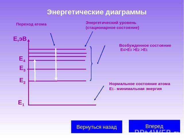 Энергетические диаграммы Вперед Вернуться назад Е1 Е2 Е3 Е,эВ Е4 Энергетический уровень (стационарное состояние) Нормальное состояние атома Е1 - минимальная энергия Возбужденное состояние Е4>Е3 >Е2 >Е1 Переход атома