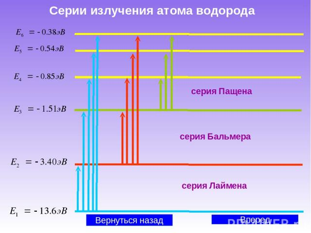 Серии излучения атома водорода Вперед серия Пащена серия Лаймена серия Бальмера Вернуться назад