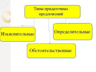 Сложноподчинённые предложения с придаточными определительными Придаточные опреде