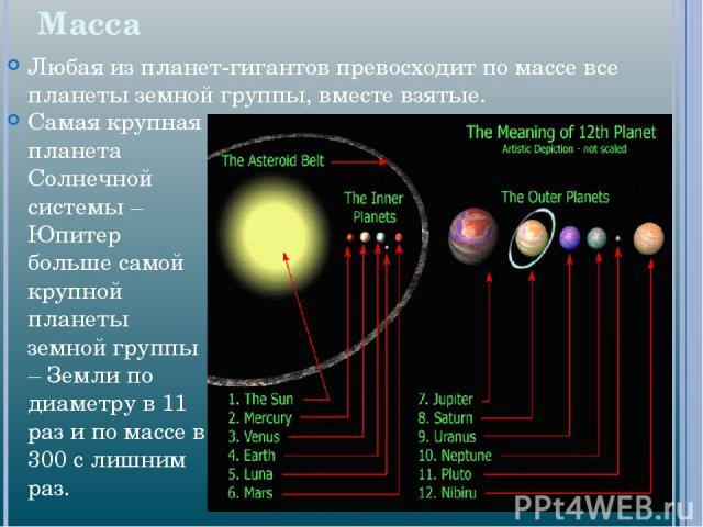 Масса Любая из планет-гигантов превосходит по массе все планеты земной группы, вместе взятые. Самая крупная планета Солнечной системы – Юпитер больше самой крупной планеты земной группы – Земли по диаметру в 11 раз и по массе в 300 с лишним раз.