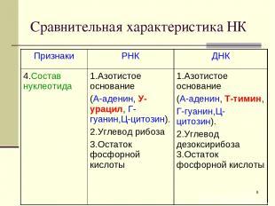 * Сравнительная характеристика НК Признаки РНК ДНК 4.Состав нуклеотида 1.Азотист