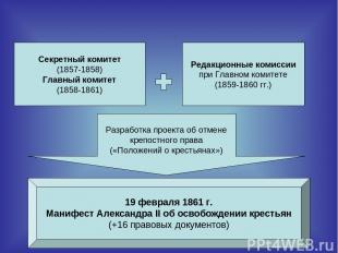 Секретный комитет (1857-1858) Главный комитет (1858-1861) Редакционные комиссии
