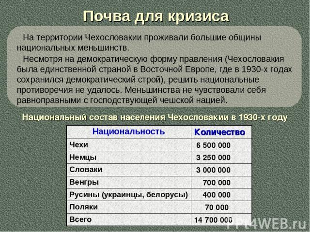 Почва для кризиса Национальный состав населения Чехословакии в 1930-х году На территории Чехословакии проживали большие общины национальных меньшинств. Несмотря на демократическую форму правления (Чехословакия была единственной страной в Восточной Е…