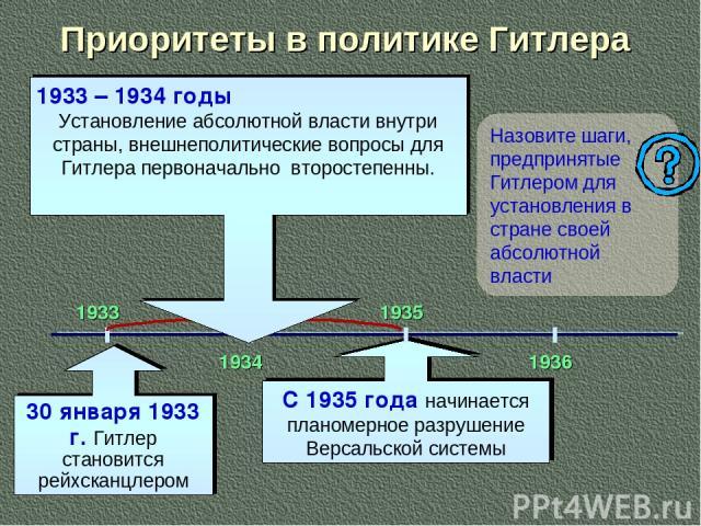 Приоритеты в политике Гитлера 30 января 1933 г. Гитлер становится рейхсканцлером Назовите шаги, предпринятые Гитлером для установления в стране своей абсолютной власти С 1935 года начинается планомерное разрушение Версальской системы 1933 1934 1935 …