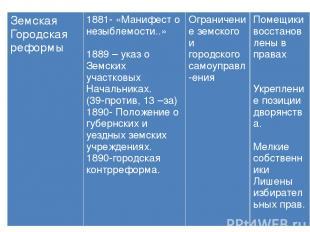 Земская Городская реформы 1881- «Манифест о незыблемости..» 1889 – указ о Земски
