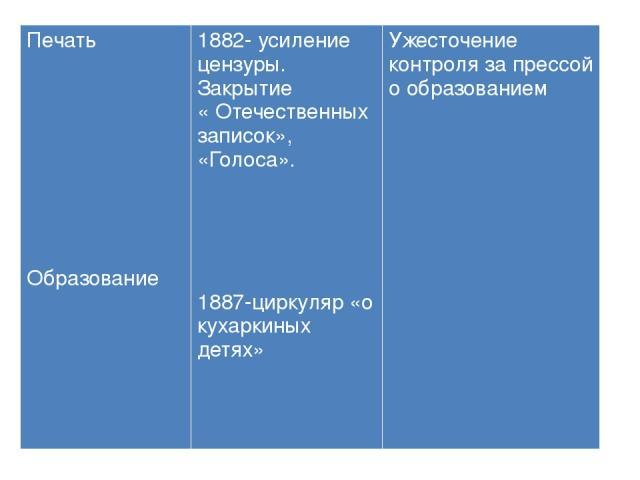 Печать Образование 1882- усиление цензуры. Закрытие « Отечественных записок», «Голоса». 1887-циркуляр«о кухаркиных детях» Ужесточение контроля за прессой о образованием