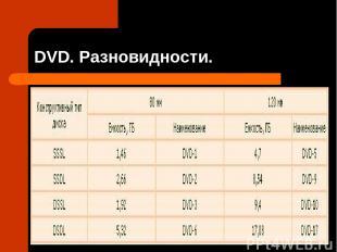 DVD. Разновидности.