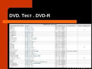 DVD. Тест . DVD-R