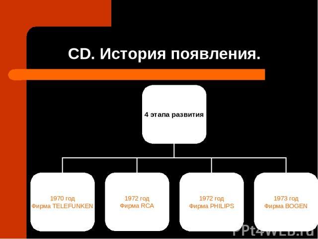 CD. История появления.