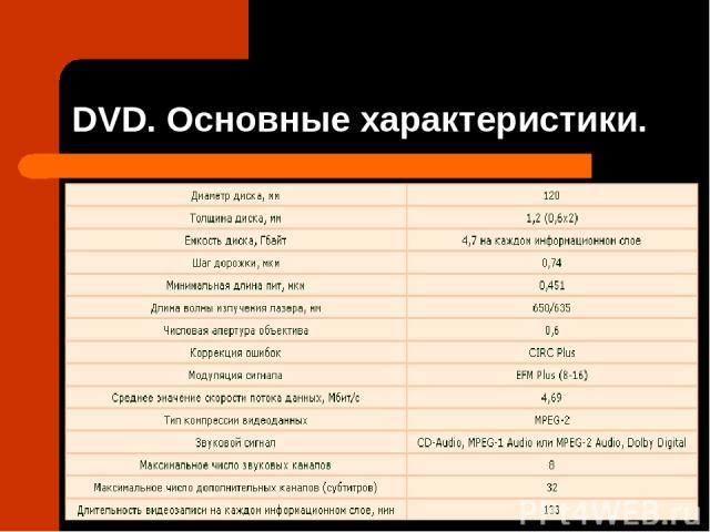 DVD. Основные характеристики.