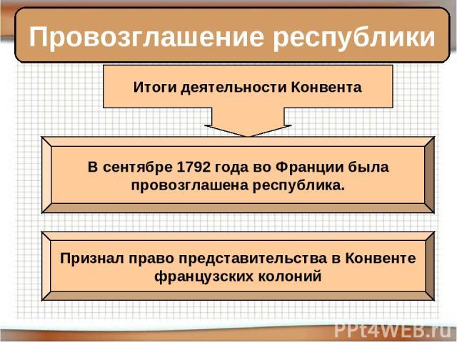 Провозглашение республики Итоги деятельности Конвента В сентябре 1792 года во Франции была провозглашена республика. Признал право представительства в Конвенте французских колоний
