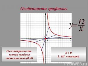 Особенности графиков. Симметричность ветвей графика относительно (0; 0) k > 0 I,