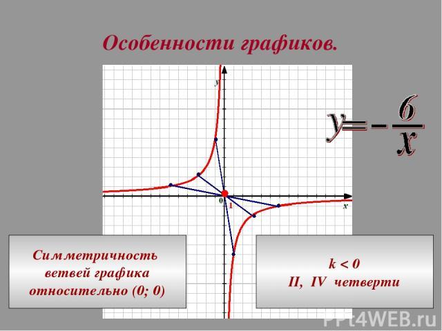 Особенности графиков. Симметричность ветвей графика относительно (0; 0) k < 0 II, IV четверти