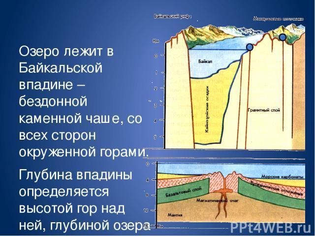 Озеро лежит в Байкальской впадине – бездонной каменной чаше, со всех сторон окруженной горами. Глубина впадины определяется высотой гор над ней, глубиной озера и толщиной выстилающих его дно рыхлых осадков. Слой этих озерных осадков достигает толщин…