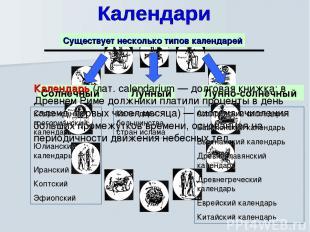 Существует несколько типов календарей Солнечный Лунный Лунно-солнечный Календарь