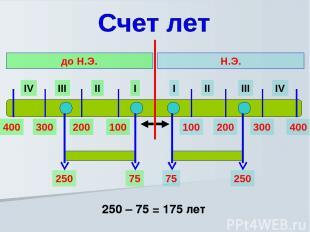 I II III IV I II III IV Н.Э. до Н.Э. 100 200 300 400 100 200 300 400 75 250 250