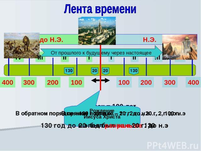 I II III IV I II III IV Н.Э. до Н.Э. 100 200 300 400 100 200 300 400 - 1 век = 100 лет От прошлого к будущему через настоящее Рождение Иисуса Христа В прямом порядке – 1 г, 2 г…, 20 г…, 100 г. 20 год был раньше 130 20 130 В обратном порядке – 100 г …